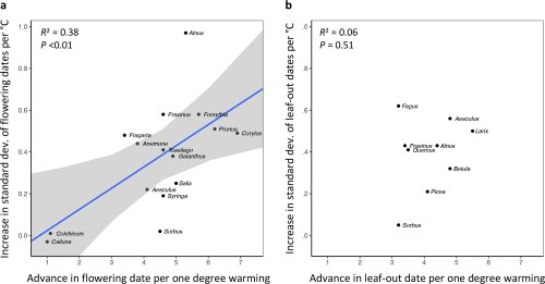 small resolution of in species in which preseason temperature has little effect on the mean flowering date preseason temperature also has little effect on fls