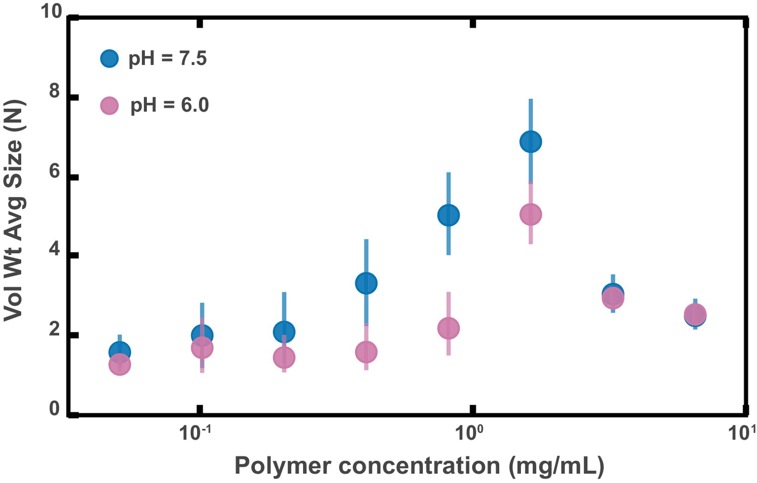 Figures And Data In High Molecular Weight Polymers From