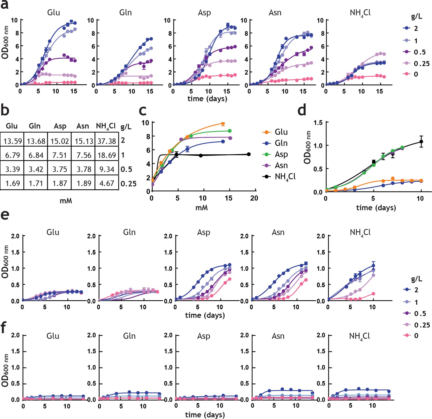 hight resolution of analysis of m tuberculosis growth in pre adapted nitrogen cultures