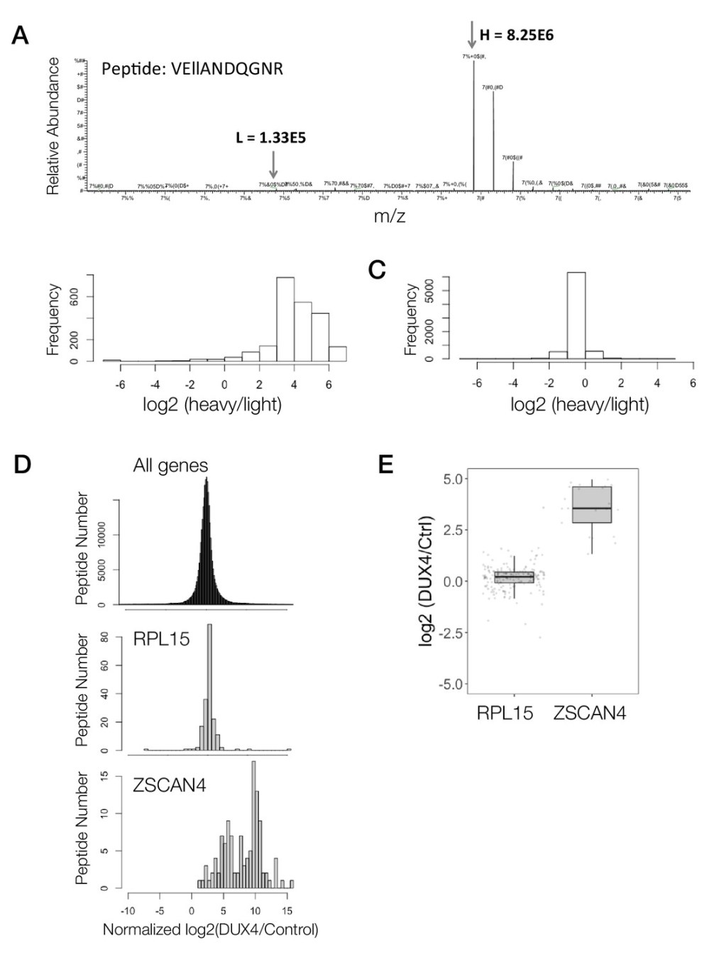 medium resolution of demonstration of peptide to protein summarization for two candidate genes