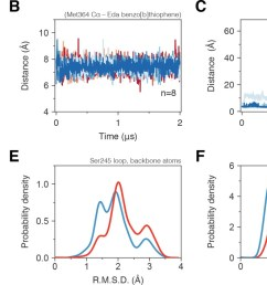 molecular simulations reveal c9 cobinding stabilizes the ppar lbd  [ 1500 x 706 Pixel ]