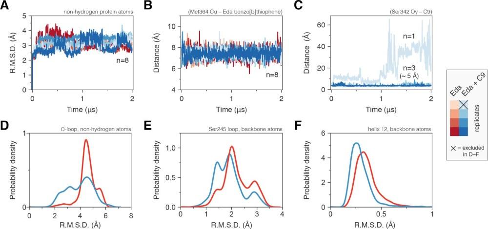 medium resolution of molecular simulations reveal c9 cobinding stabilizes the ppar lbd