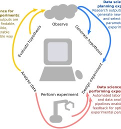 integrating data science into the scientific life cycle  [ 1500 x 1140 Pixel ]