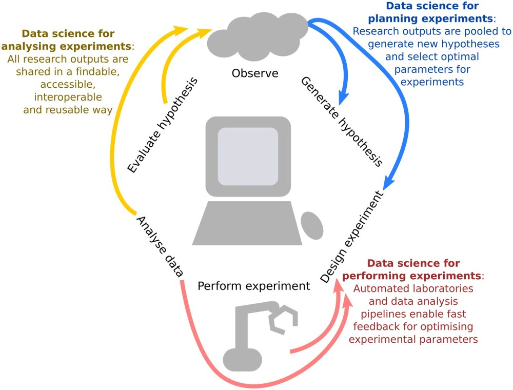 medium resolution of integrating data science into the scientific life cycle