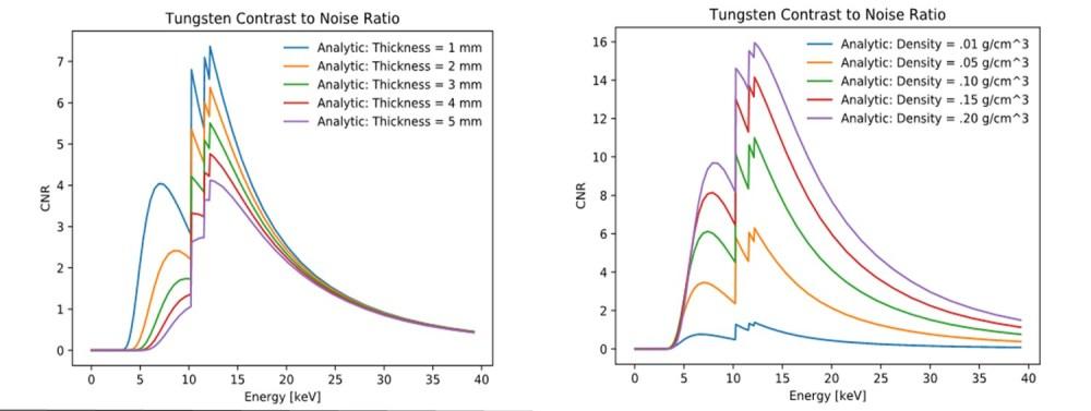 medium resolution of x ray energy optimization for synchrotron micro ct