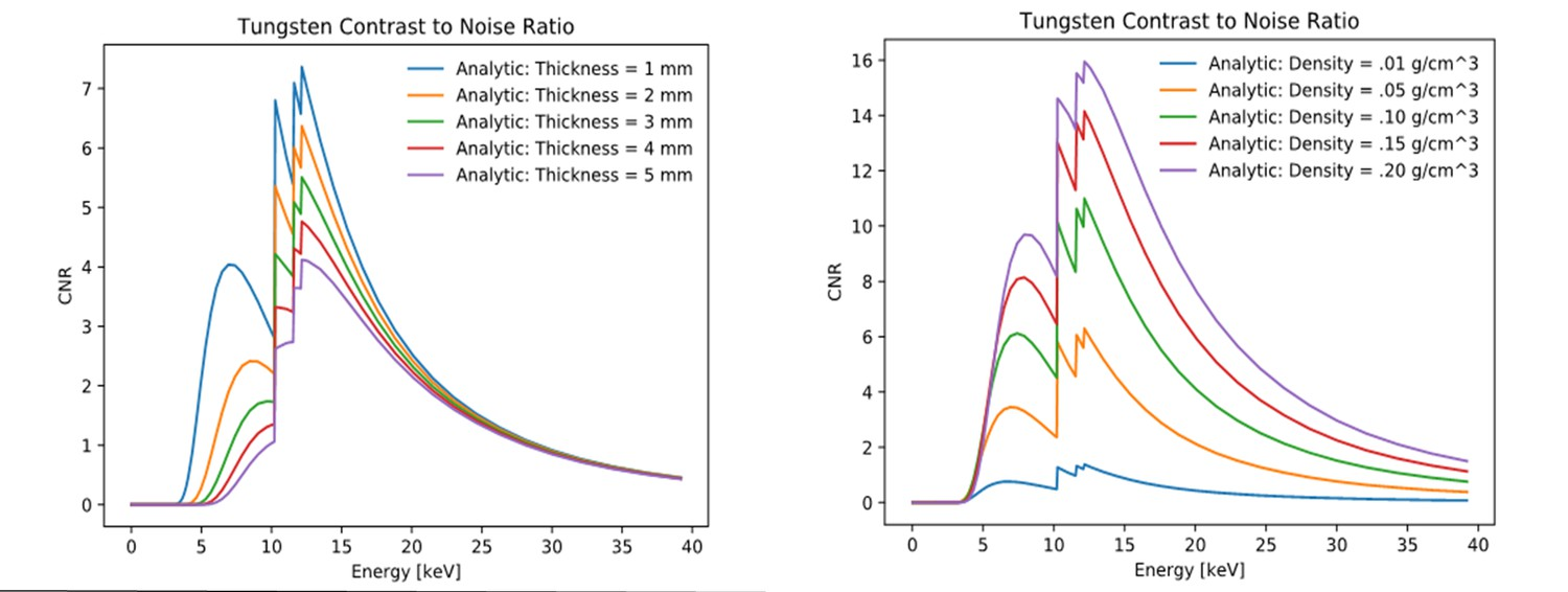hight resolution of x ray energy optimization for synchrotron micro ct