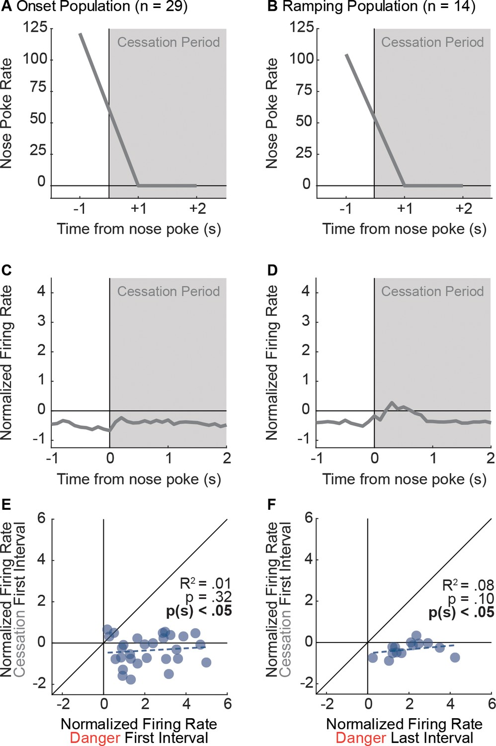 medium resolution of nose poke cessation is insufficient to drive activity of onset and ramping neurons