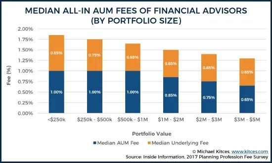 all-in-advisor-fees