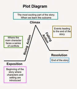 plot diagram is one of the many ways you can start story off chart that shows events in order also my site english rh iijokerii weebly