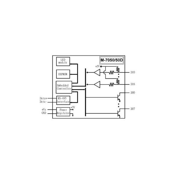 M 7050D GCR ModbusRTU IO Module 03 115929