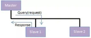 What is Modbus ? โปรโตคอลสื่อสารดิจิตอลแบบอนุกรมเพื่อใช้กับ PLC