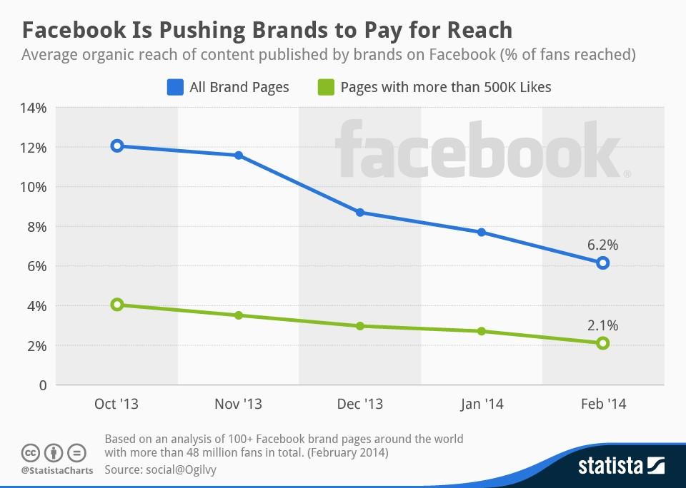 graph Ken Hittel AXA Facebook