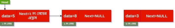 linked list deletion