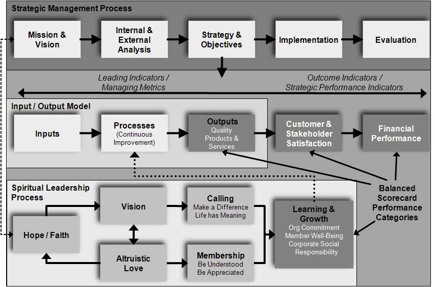 spiritual-leadership-balanced-scorecard-business-model