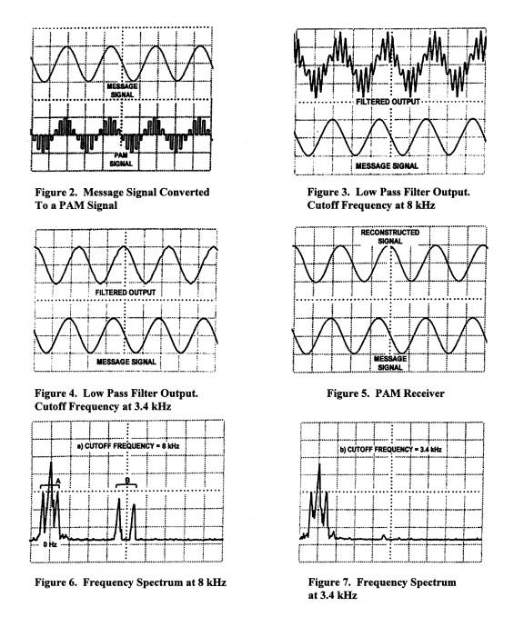 Laboratory Exercise on Demodulation