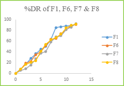 Figure: 8 %DR of F1, F6, F7 & F8