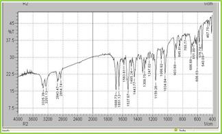 Figure: 2 FT-IR Spectra of Glipizide & Eudragit S100