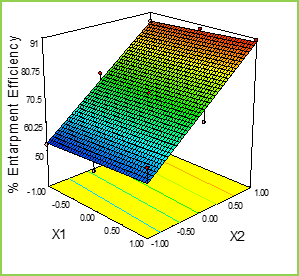 Figure: 5b Response Surface Plots and Overlay Plot of Mucoadhesive Pellets