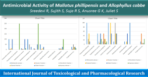Antimicrobial Activity of Mallotus philippensis and Allophylus cobbe