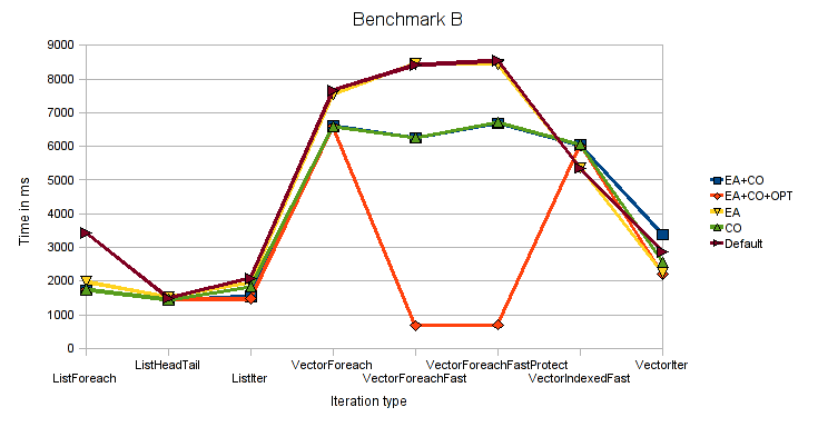 Benchmark B