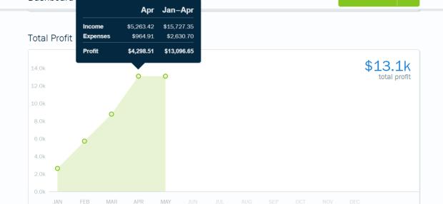 April Income Report