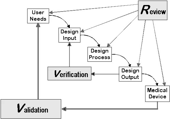 Ultimate Guide to Medical Device Design and Development