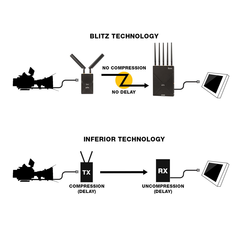 Blitz 3g Sdi Hdmi Wireless Video Transmitter And