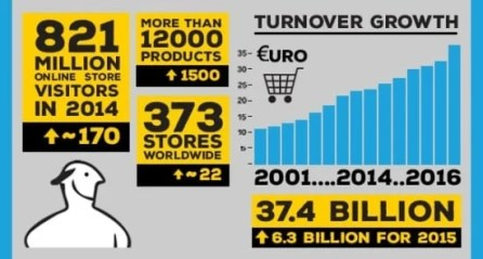 ikea furnishing turnover, ikea stores, flat pack products data