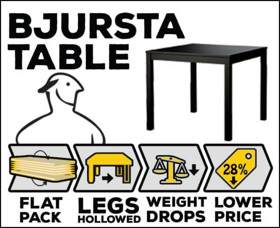 Flat-pack-Bjursta-table-improvement-by-FantasticFurnitureAssembly