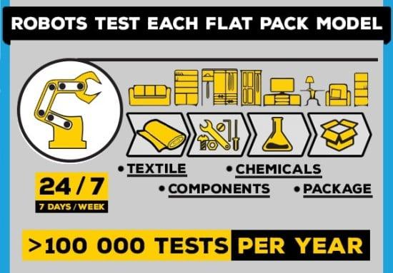 ikea-testing-of-flat-pack-furniture-min-1