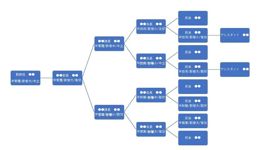 【テンプレあり】アカウントプランの作り方(3)顧客組織│年10億以上売る営業が伝授