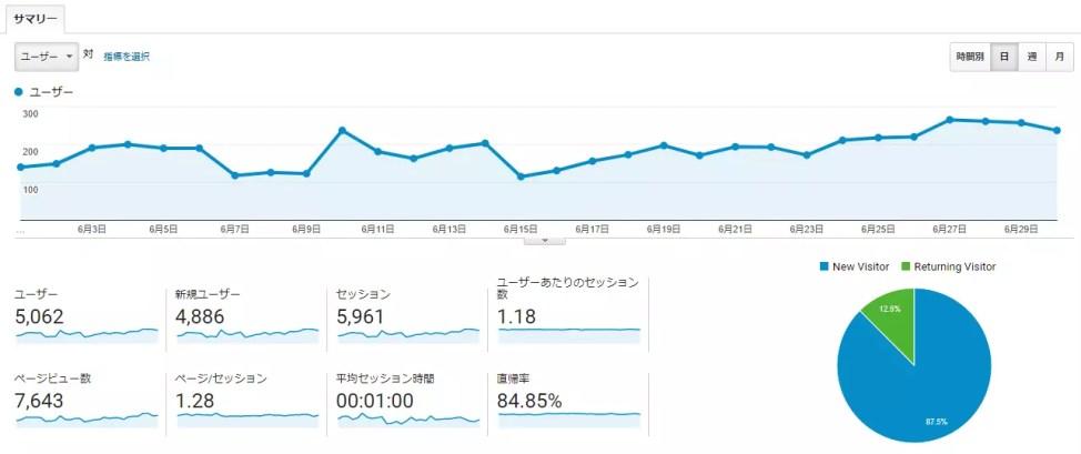 【ブログ運営報告】2019年6月(開設後9か月)