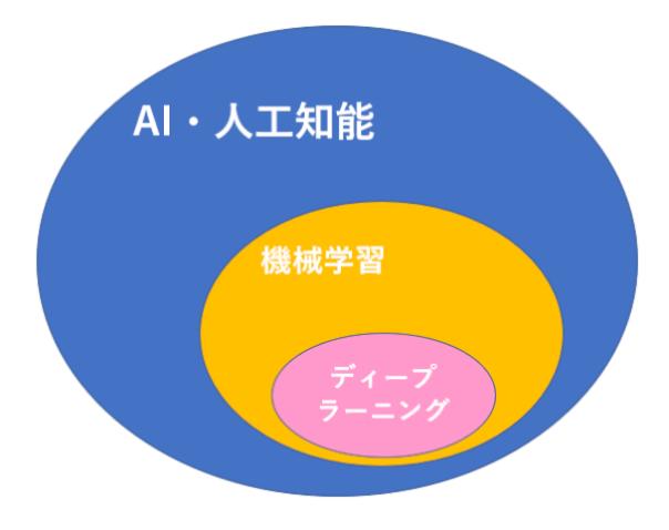 AI・人工知能とは?機械学習とは?ディープラーニングとは?文系でも理解できるように解説