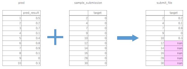 【kaggle入門】indexを無視してデータフレーム同士を結合する方法