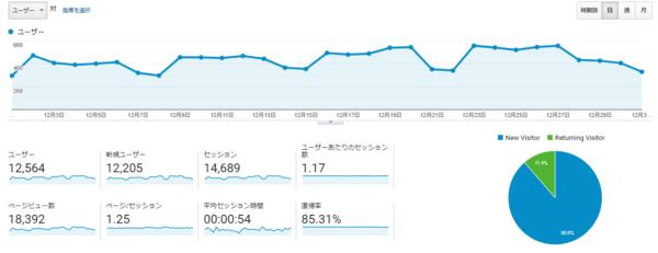 【ブログ運営報告】2019年12月(開設後1年3か月)