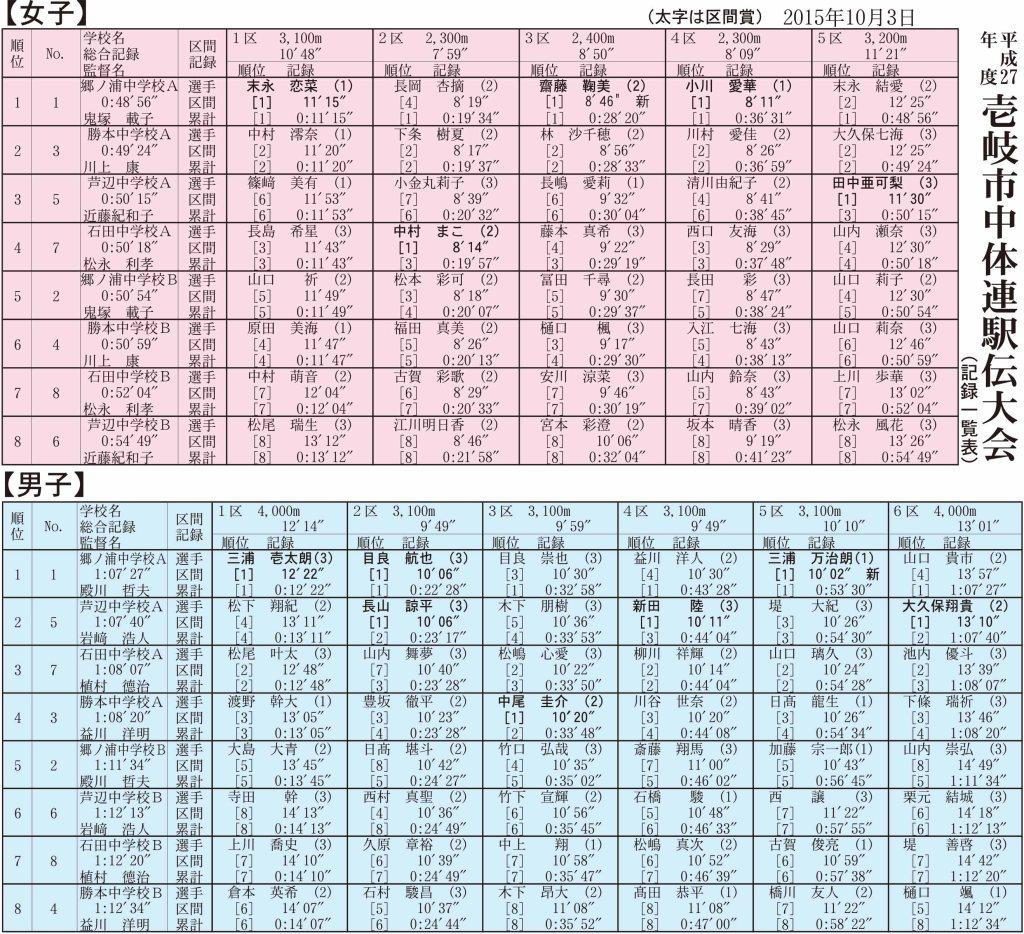 平成27年度 中体連駅伝表OL