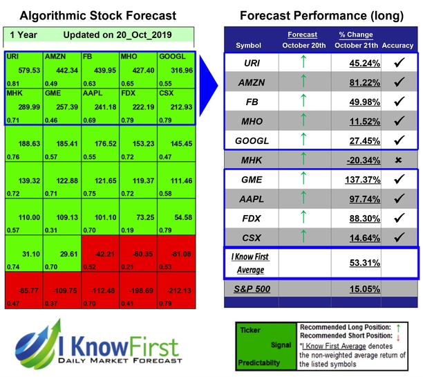Stock Forecast Based On a Predictive Algorithm | I Know ...