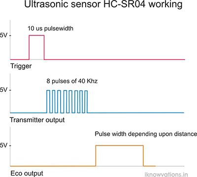 ultrasonic sensor HC-04 triggering iknowvations.in
