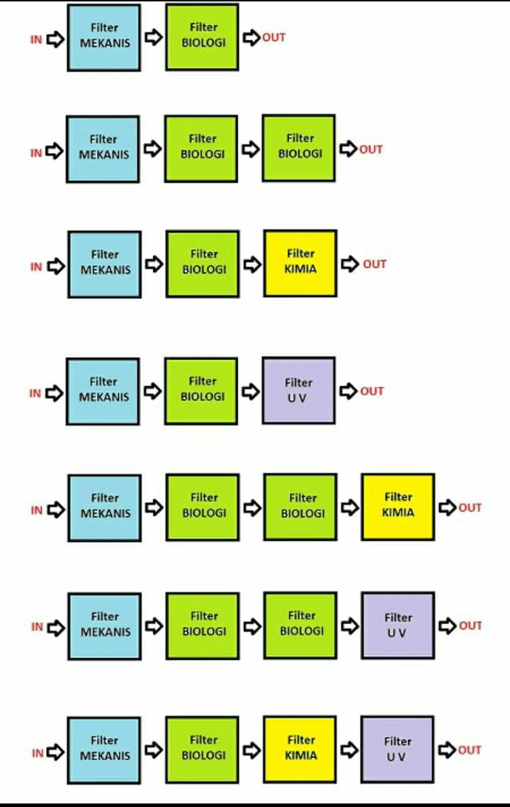 Susunan Media Filter Air : susunan, media, filter, Susunan, Filter, Kolam, IKOICY