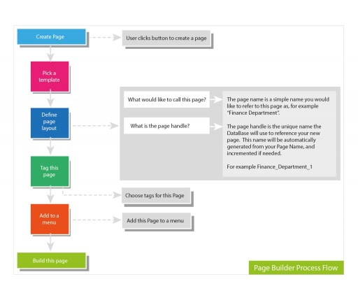 Page builder process flow