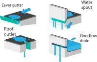 Drain Pipes And Guttering - Acpfoto