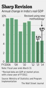 India Revised GDP base year.