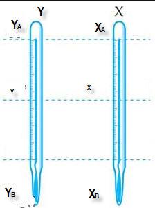 Perbandingan Skala Termometer : perbandingan, skala, termometer, Kalor, Belajar, Dengan, Eksperimen