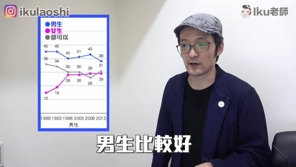 日本男性第一胎喜歡男生