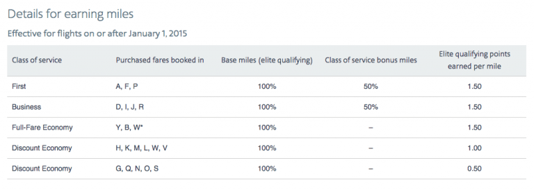 AA Plat - Earning Miles and EQP