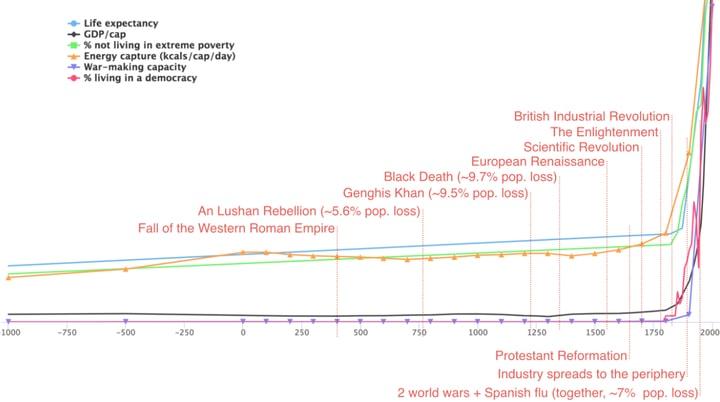 ההשפעה של אירועים היסטוריים על שש מדדים שונים של רווחה עולמית, מאת לוק מולהאוזר.