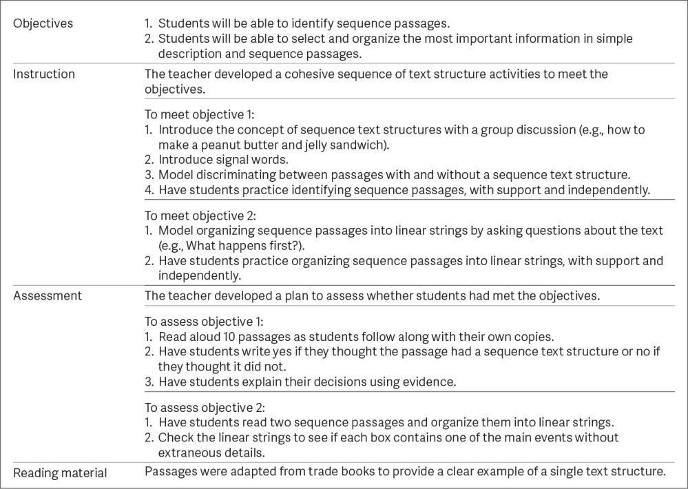 medium resolution of Text Structure Strategies for Improving Expository Reading Comprehension -  Roehling - 2017 - The Reading Teacher - Wiley Online Library