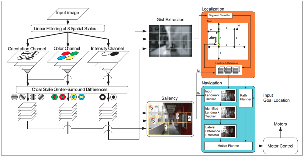 medium resolution of model of human vision with gist and saliency