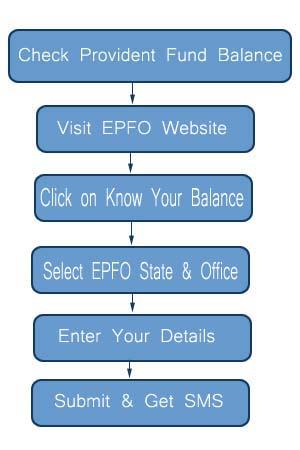 Check EPF