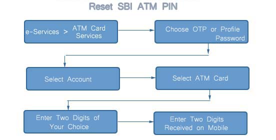 How to Reset SBI ATM PIN through Internet Banking